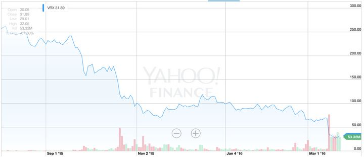 Valeant's stock is down more than 80 percent since last August.