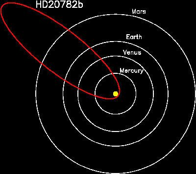 The orbit of HD 20782 is shown in red, relative to the inner planets of our own solar