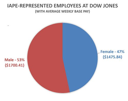 Men, on average, make $224.57 more than women at Dow Jones & Company.
