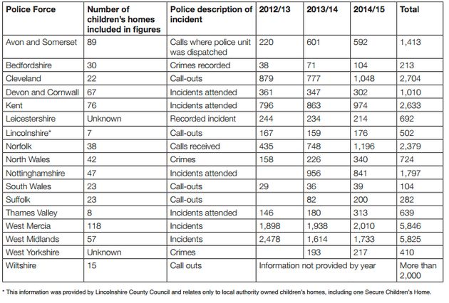 The breakdown of incidents at children's homes reported to police, broken down by the forces that provided