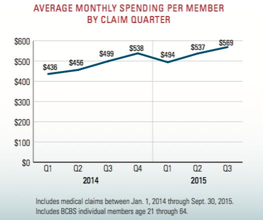 The costs of caring for consumers who purchase health coverage on the Affordable Care Act's exchange marketplaces or dir