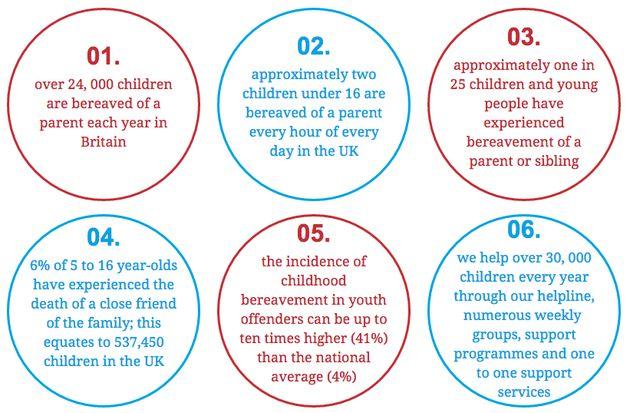 Statistics on child bereavement from charity Winston's