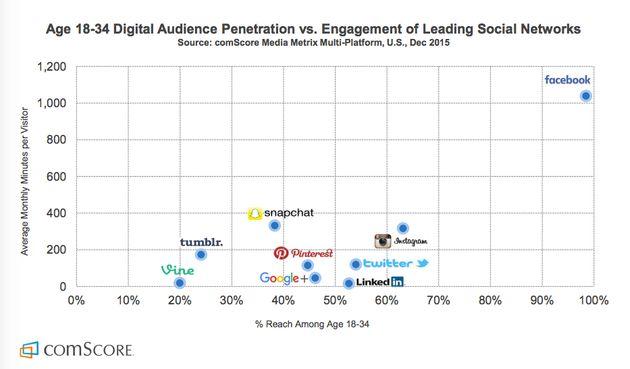 Facebook domine et ces graphiques le démontrent encore une