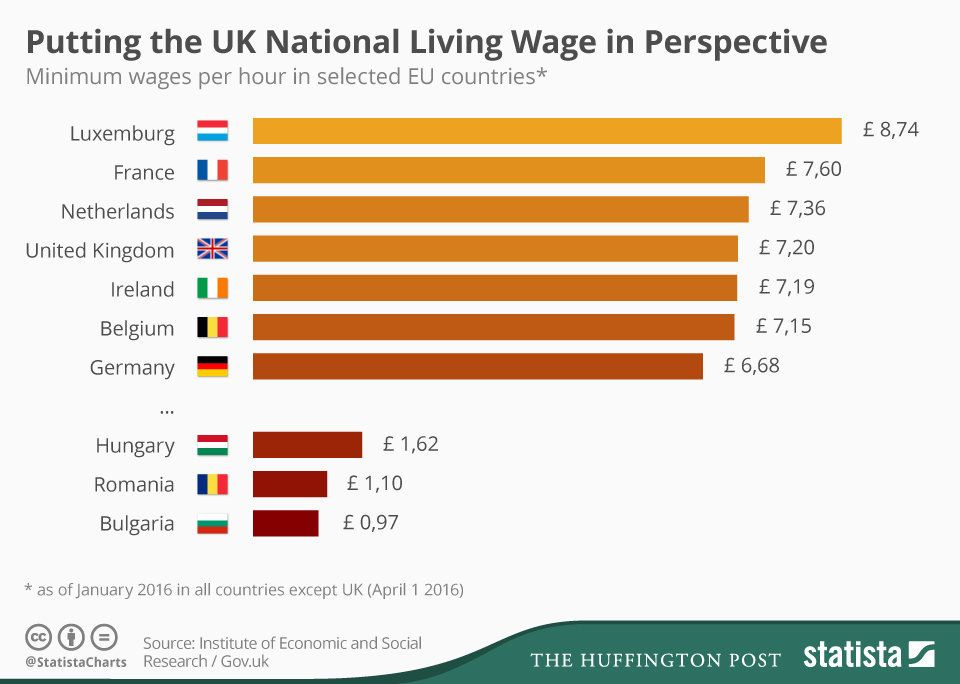How The UK's National Living Wage Compares To The Rest Of