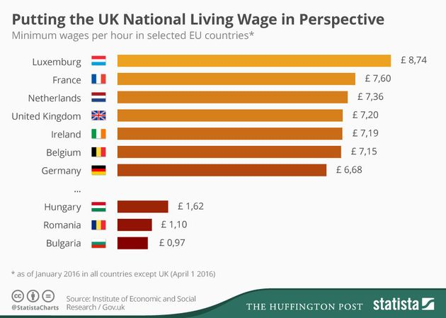 National Living Wage In Comparison To Minimum Wages Across
