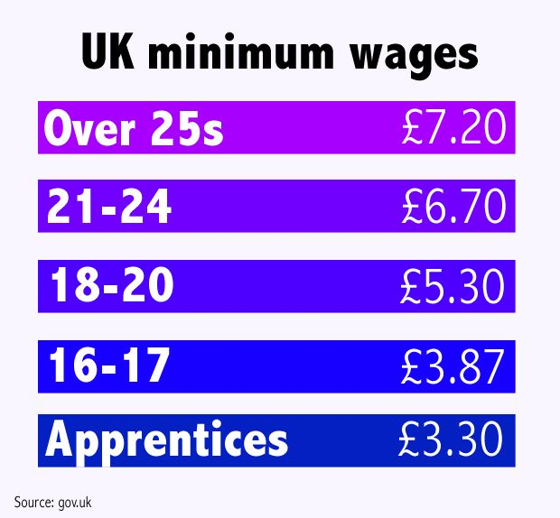 National Living Wage: Young Workers Vent Anger At Pay