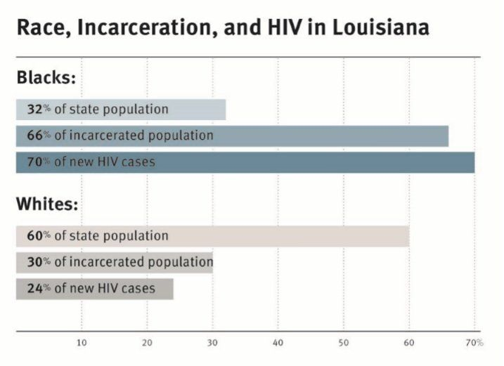 Racial disparities are dramatic in the state's HIV epidemic. African-Americans are 32 percent of the state population