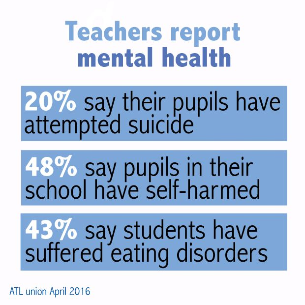Cyberbullying And Exam Stress Leading Pupils To Self-Harm And Attempt Suicide, Teachers