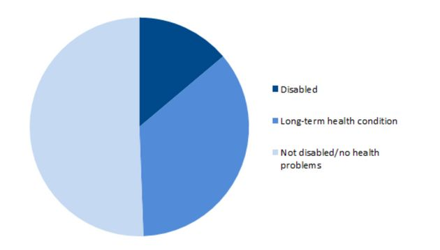 Clients with issues related to benefits included in freeze, by health condition or disability. (Source:...