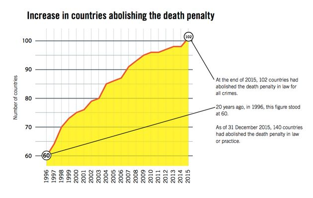 A growing number of countries are abolishing the death