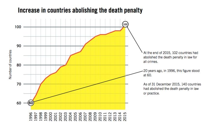 A growing number of countries are abolishing the death penalty.