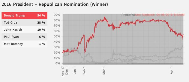 Chances Of A Contested Convention Jump After Ted Cruz's Big Win In