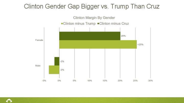 The poll results show that female respondents are much more inclined to say they'd vote for Clinton than male respondent