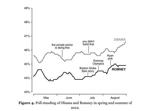 """Voters respond to """"big moments"""" in the 2012 presidential campaignwith a resounding """"Eh."""""""