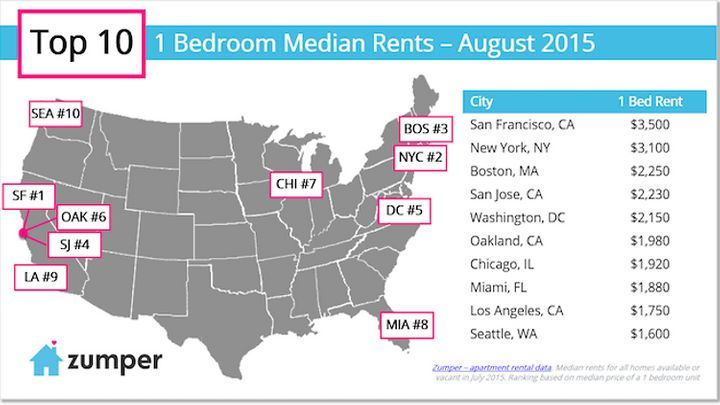 The median rent for a one-bedroom apartment in larger cities across the United States.