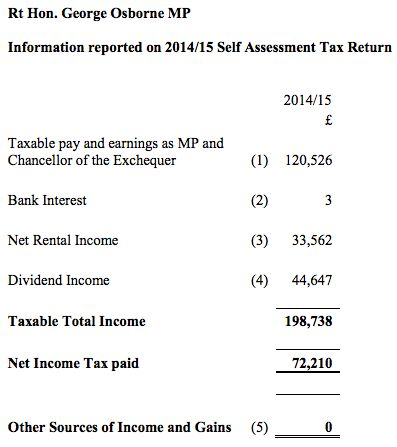 George Osborne Publishes Details Of His Tax