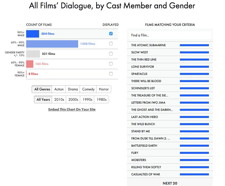 308 of the films had 90 to 100 percent male dialogue, while 1,211 had 60 to 90 percent male dialogue. Yikes.