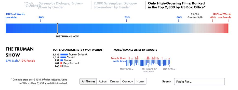 "Women make up at least 2 of the top 3 roles <a href=""http://polygraph.cool/films/"" target=""_blank"">in 18 percent of top gross"
