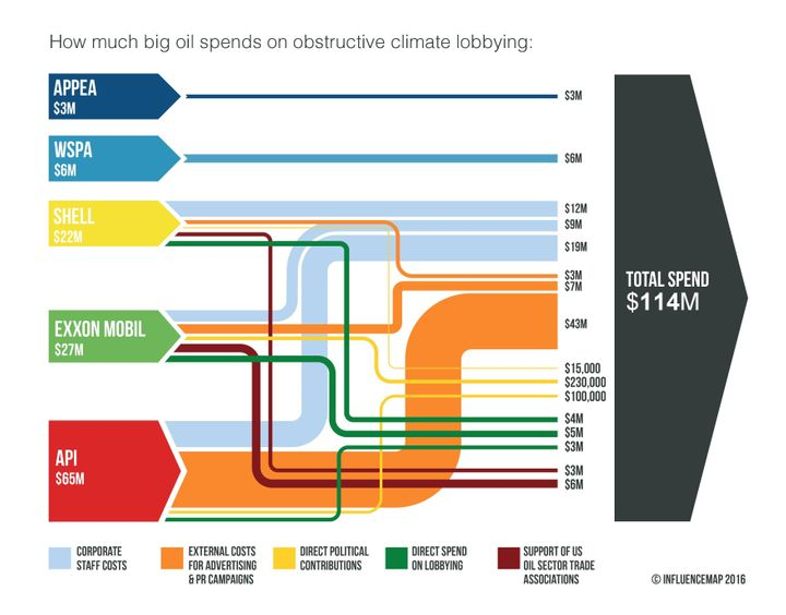 Major fossil fuel companies spend nearly $115 million each year on obstructive climate advocacy.