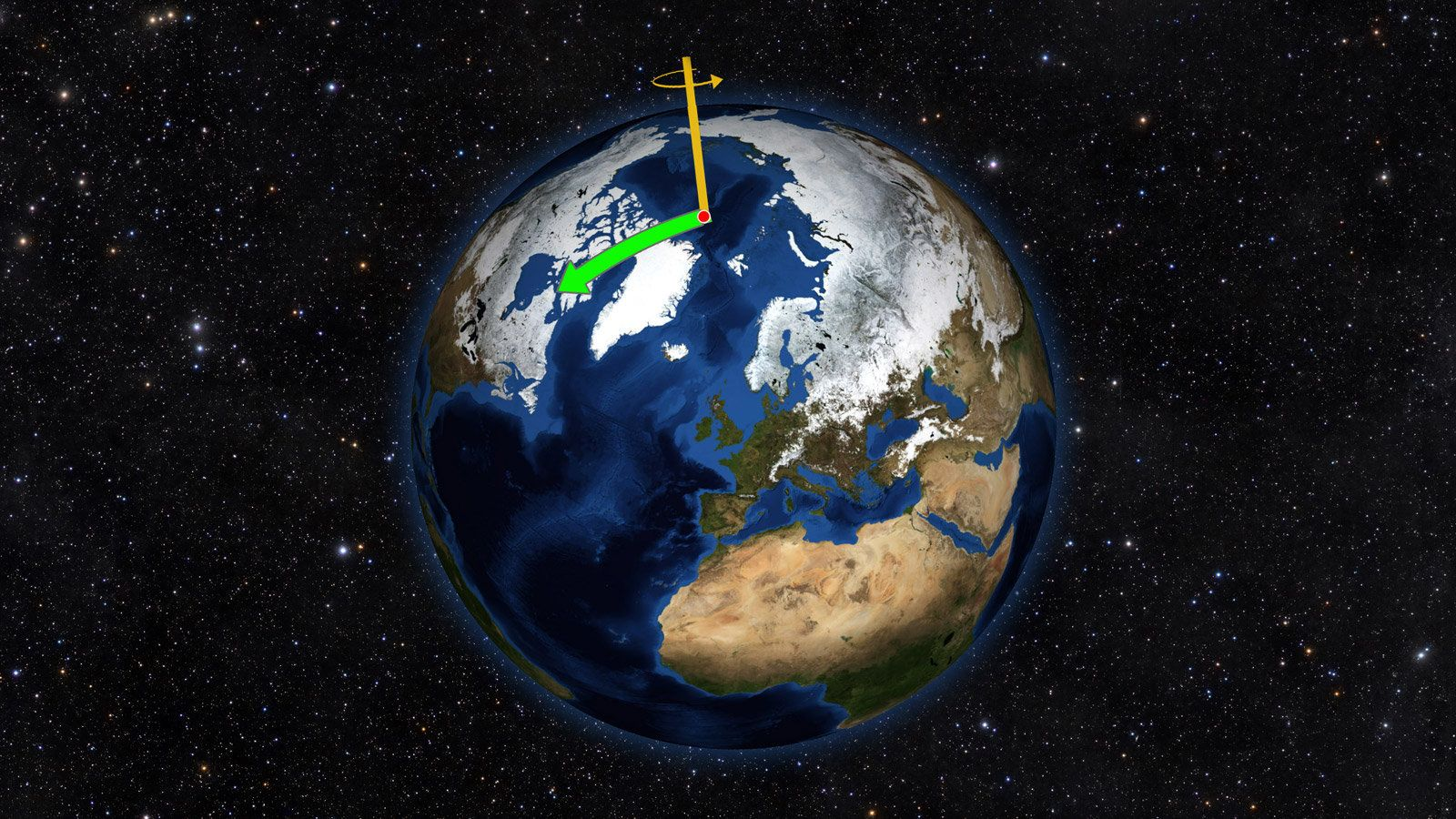 Earth does not always spin on an axis running through its poles. Instead, it wobbles irregularly over time, drifting toward N