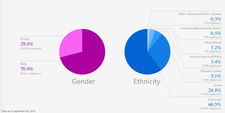 Microsoft's overall diversity numbers.