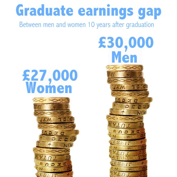 Graduate Earnings Guided By Parents' Wealth, Institute For Fiscal Studies Report