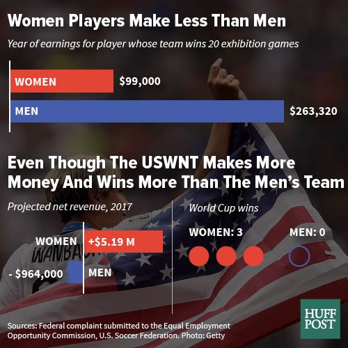 The U.S. women's national team is better and brings in more revenue, and they still earn less than the men's team.