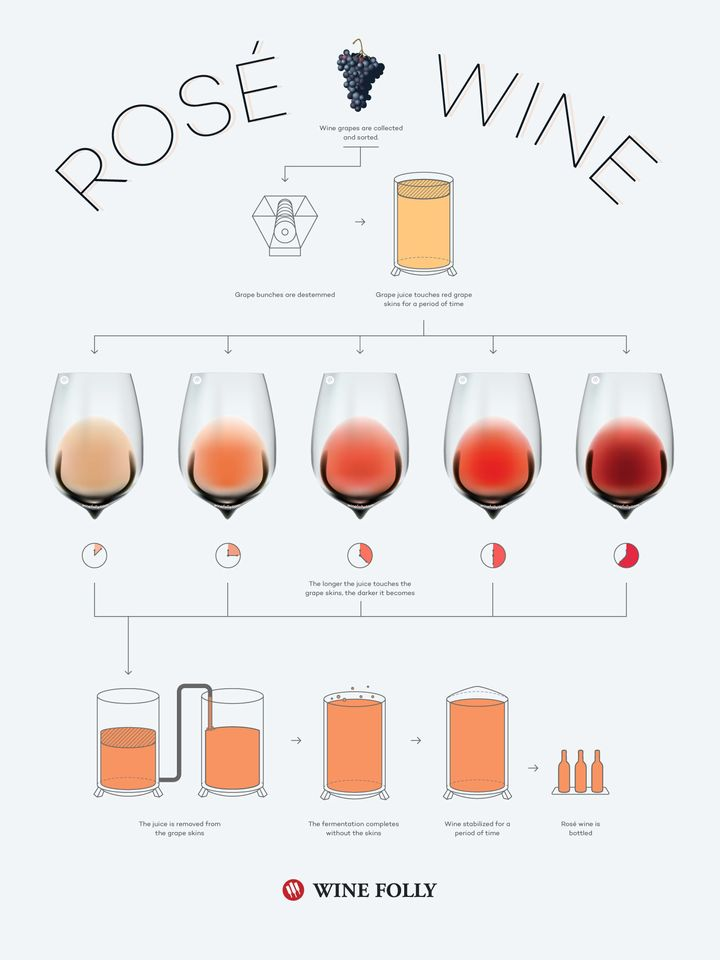 "<a href=""http://winefolly.com/review/what-is-rose-wine/"" target=""_blank"">by Wine Folly</a>"