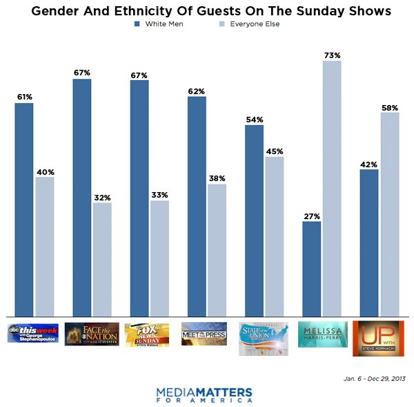 A 2014 breakdown of guests on Sunday Shows, revealing The Melissa Harris-Perry Show's dedication to diverse guests.