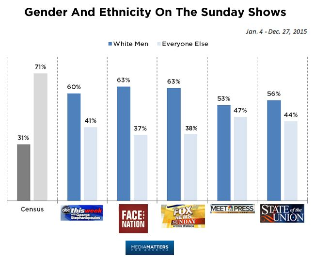 A 2015 graph on Sunday Show guests by Gender and Ethnicity. With Melissa Harris-Perry's show gone, the majority of guests on