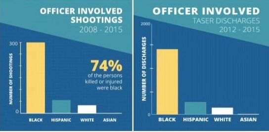 CPATF findings on how black citizens are disproportionately shot and Tasered by Chicago police officers.