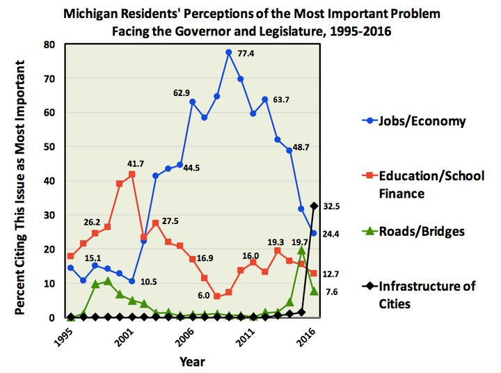 Michigan State University's State of the State Survey, released in April 2016, found that the state's residents are more conc