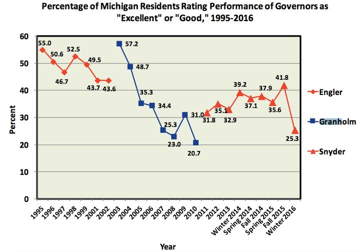 MSU'slatest State of the State Survey found that Gov. Rick Snyder's approval rating is at its lowest level since he too