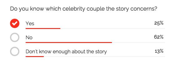 An ongoing YouGov poll suggests that a quarter of people know who the pair