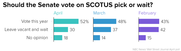 The people are speaking, and a growing numberof them say they want the Senate to vote up or down on Obama's Supreme Cou