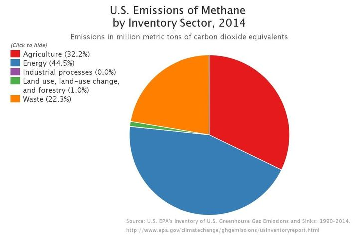 The oil and gas industry is now the leading source of methane emissions in the U.S.