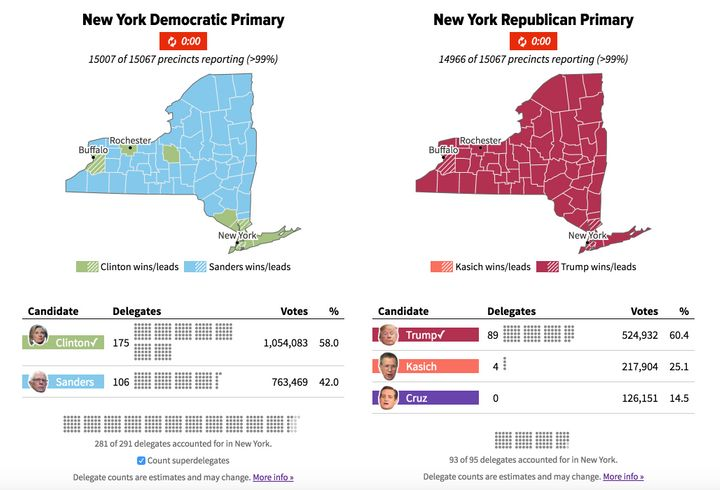 Polling On New Yorks Primaries Knocked It Out Of The Park HuffPost - Huffington post us election map
