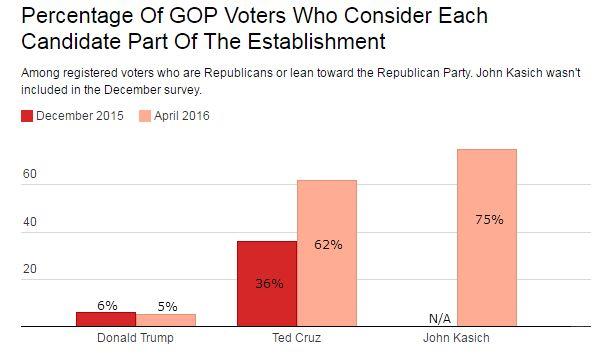 Ted Cruz Establishment vs. Outsider Huffington Post YouGov Poll