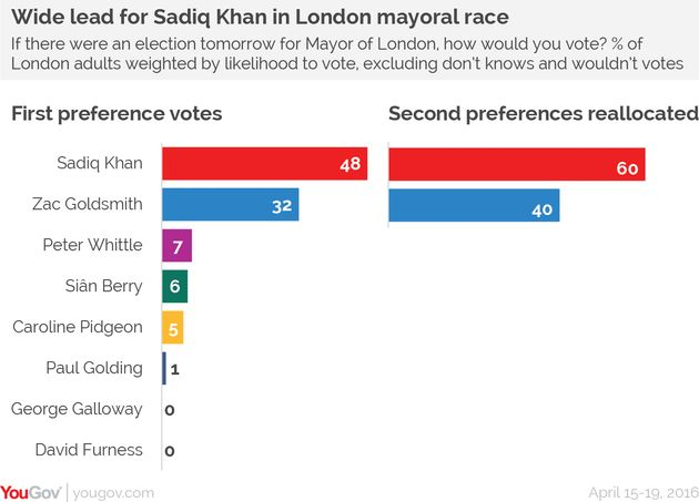 And this poll shows George Galloway is doing even