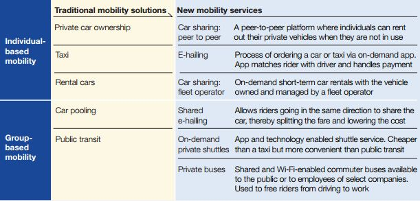 A table from McKinsey's report illustrates some of the ways traditional models could be upended by new technology.