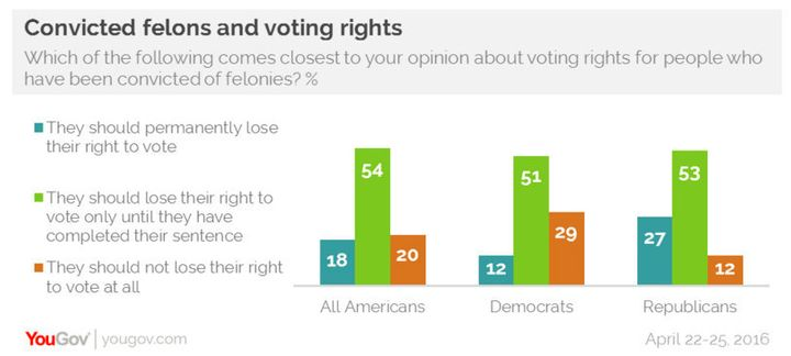 Most Americans think ex-convicts, upon release, should be allowedto vote.