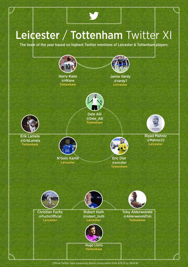 Manchester United Vs Leicester: Twitter Creates A Blues/Tottenham Dream