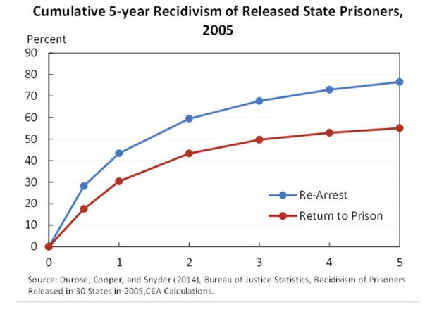 Criminal Justice in a Declining economy?