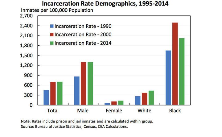 the effects of incarceration