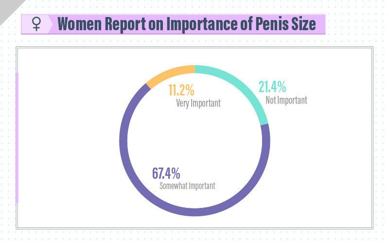 What do women think is a big penis