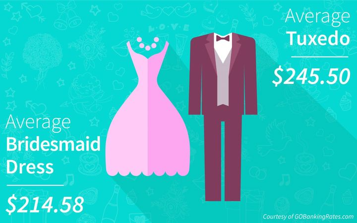 "According to <a href=""http://www.huffingtonpost.com/gobankingrates/"">GOBankingRates</a>, men ages 18 to 24 spend&nbsp;$314.26 on average&nbsp;on tuxes, the most of any age group in the survey."