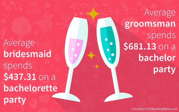 Best men spend more than twice as much as regular groomsmen — $998.78 on average, while women serving as maid of honors spend an average of $552.33.
