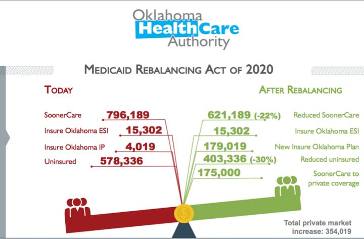 A slide from the Oklahoma Health Care Authority's Medicaid reform proposal, which shows the program shrinking even as more pe