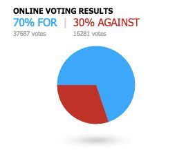 As of Wednesday afternoon, the majority of online voters cast their ballots in favor of the team arguing for the motion.&nbsp