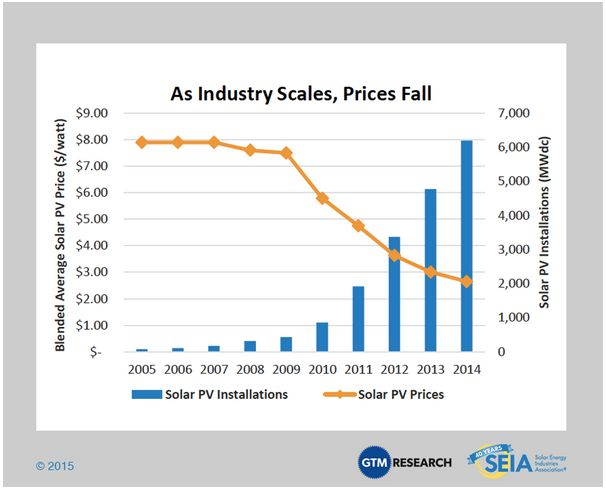 As prices have fallen, solar capacity has grown dramatically in the U.S.